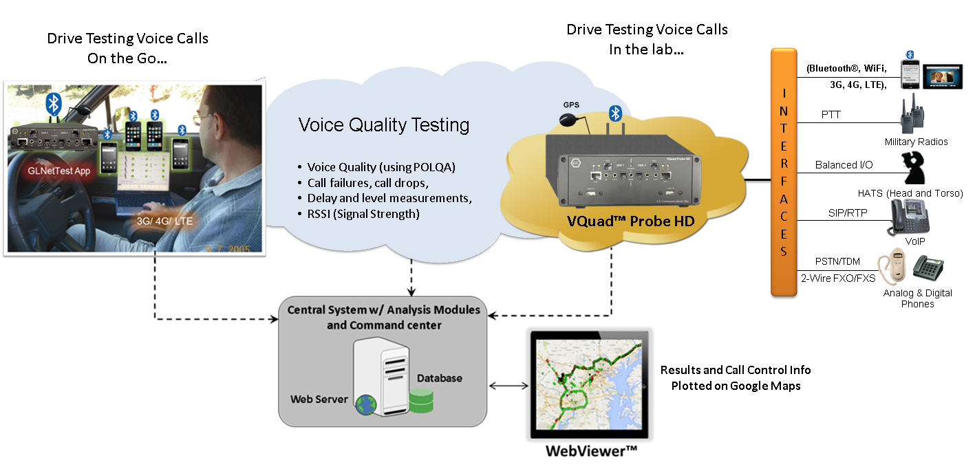 hight resolution of drive testing for voice means testing the mobile device either using the native phone app or a voip app on the phone a call can be established with