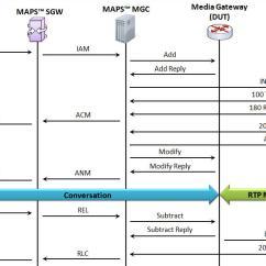 Sip Call Flow Diagram Power Commander 3 Wiring Complete Emulation Of Hybrid Tdm/voip Network