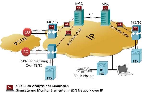 ISDN Analysis And Simulation