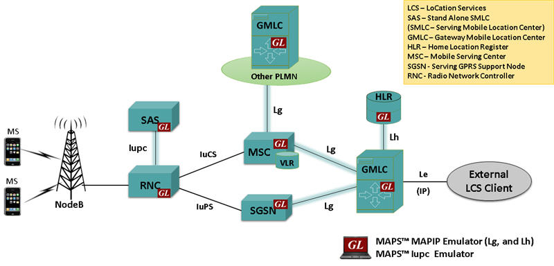 umts network architecture diagram vz wiring stereo gl announces simulation of location based services in mobile lcs