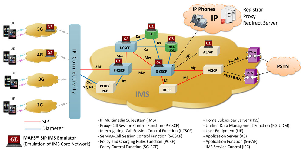 3g network architecture diagram derbi senda drd pro wiring gl announces ims simulation test suite newsletter overview