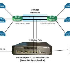 development of the company said real time network monitoring function such as checking network usage security threat detection voip qos analysis  [ 1495 x 836 Pixel ]