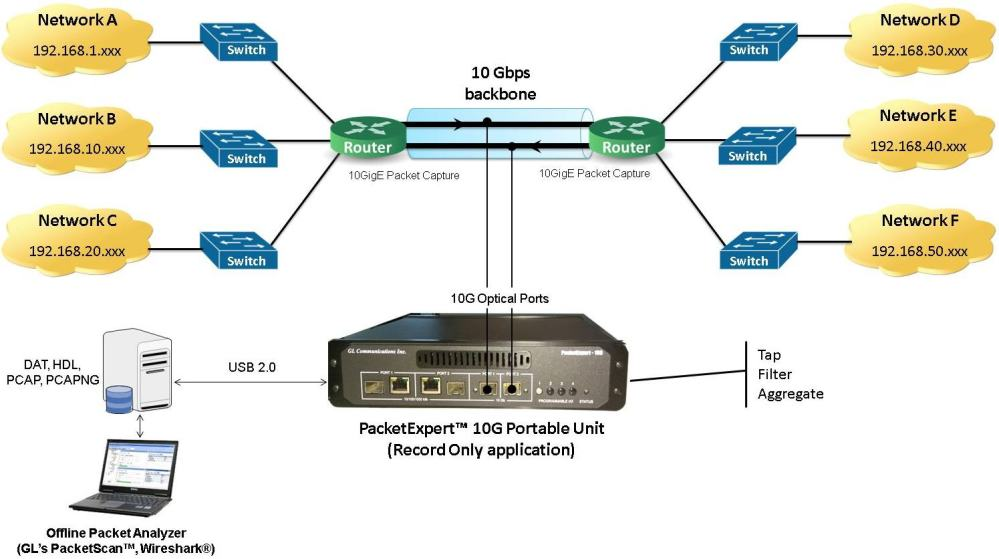 medium resolution of  development of the company said real time network monitoring function such as checking network usage security threat detection voip qos analysis