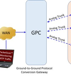 protocol conversion gateway testing over analog interfaces [ 1280 x 669 Pixel ]