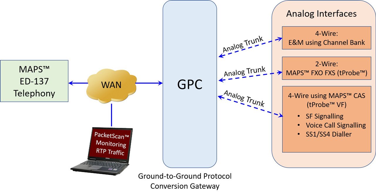 hight resolution of protocol conversion gateway testing over analog interfaces