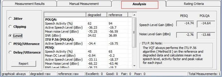 Voice Quality Testing (VQT) Software (POLQA, PESQ)