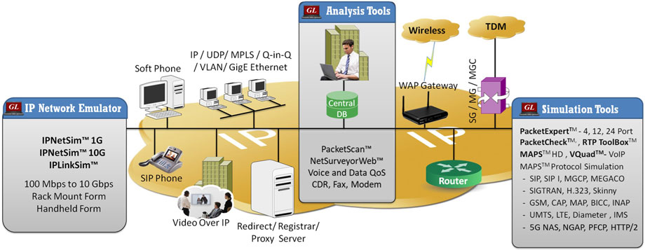 VoIP Network Diagram Applications