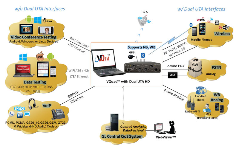 medium resolution of vquad dual uta hd web architecture network diagram