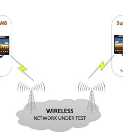 automated mobile phone testing using wired headset smartphone acc cable [ 1603 x 636 Pixel ]