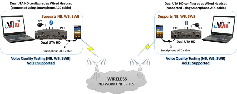 medium resolution of automated mobile phone testing using wired headset smartphone acc cable