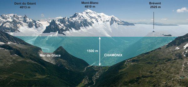 Coupe du glacier de la vallée de Chamonix au dernier maximum glaciaire