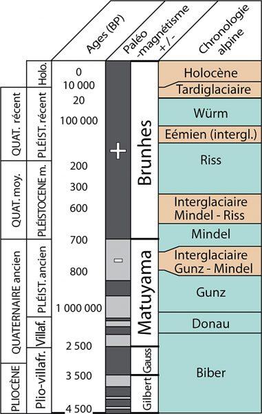 Parallèle entre les étages stratigraphiques et les périodes d'inversions de polarité, éléments de datations complémentaires. (Redessiné d'après Riser, 1999)