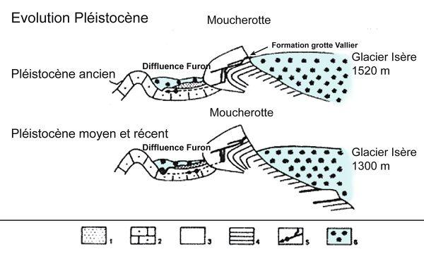 Evolution pléistocène de la grotte Vallier