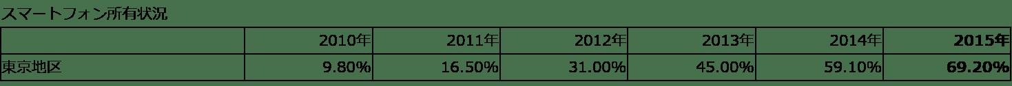東京地区でのスマートフォン所有割合