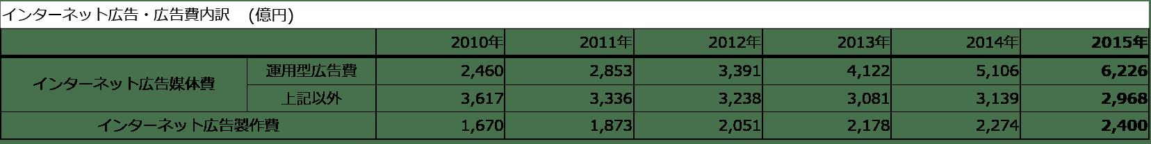 2015年日本の広告費インターネット広告内訳