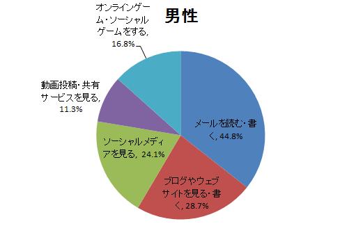 男性のインターネット利用項目別行為者率のグラフ
