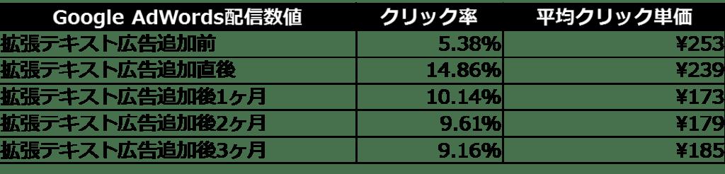 %e6%8b%a1%e5%bc%b5%e3%83%86%e3%82%ad%e3%82%b9%e3%83%88%e5%ba%83%e5%91%8a%e9%85%8d%e4%bf%a1%e6%95%b0%e5%80%a4