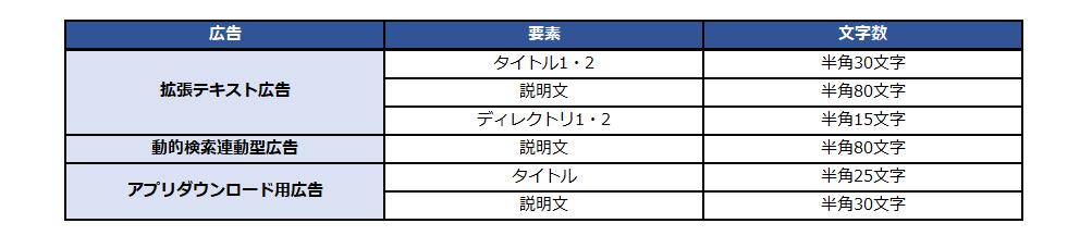 ブログ用_広告文文字数