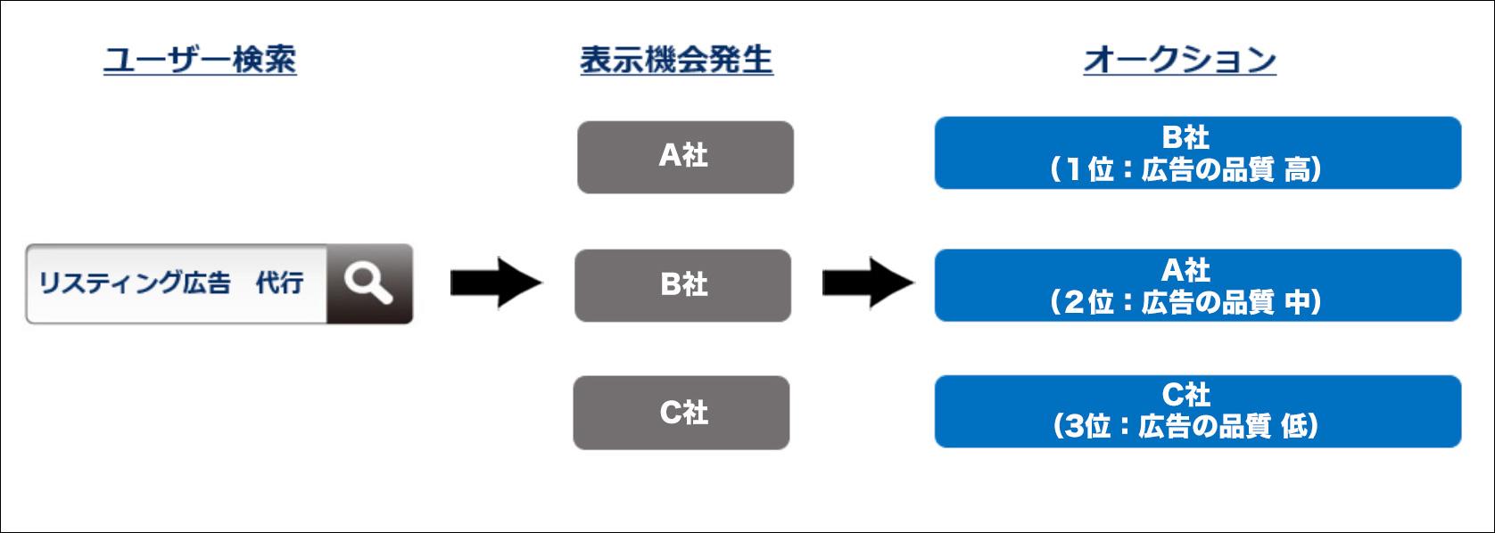 オークション形式