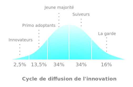 Cycle de diffusion de l'innovation