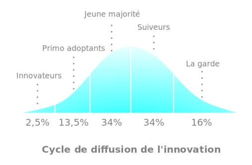 Cycle de diffusion de l'innovation