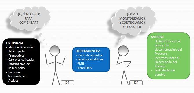 Monitorear y controlar el trabajo del Proyecto PMBOK