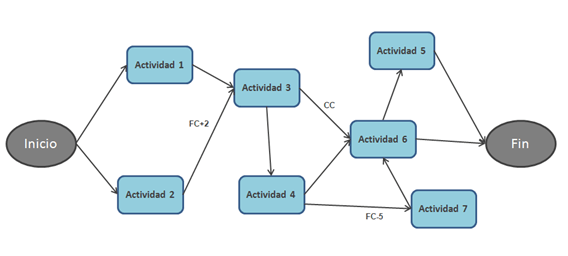 Diagrama de red PMBOK