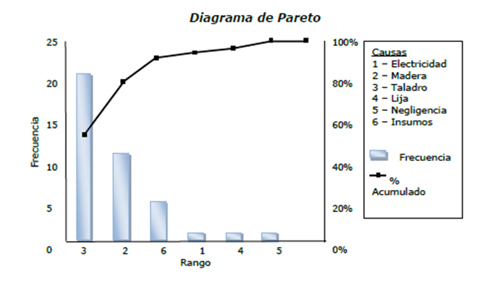 Diagrama de pareto project management gladys gbegnedji related ccuart Images