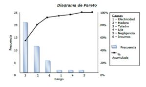 Diagrama de Pareto  Project Management | Gladys Gbegnedji