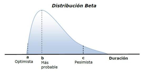 Distribucion beta PMBOK
