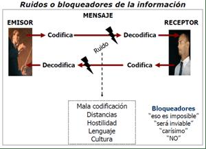 Gestion de las comunicaciones PMBOK