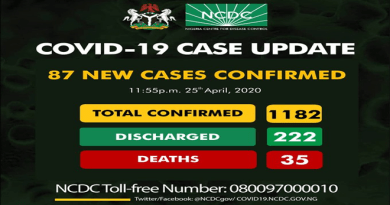 NCDC Reports 87 New