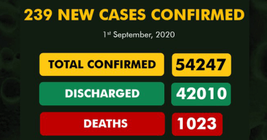239 New Cases Of COVID-19