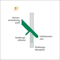 Glas Nowak - Isolierglas - Sonnenschutz - Grundlagen