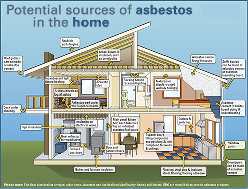 asbestos potential sourcesbd12 - Asbestos Identification & Awareness Gippsland