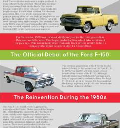 history of the ford f150 [ 750 x 4026 Pixel ]