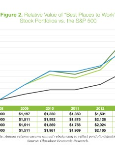 Bptw chart also new research how do satisfied employees impact stock performance rh glassdoor