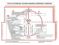 counseling theory chart