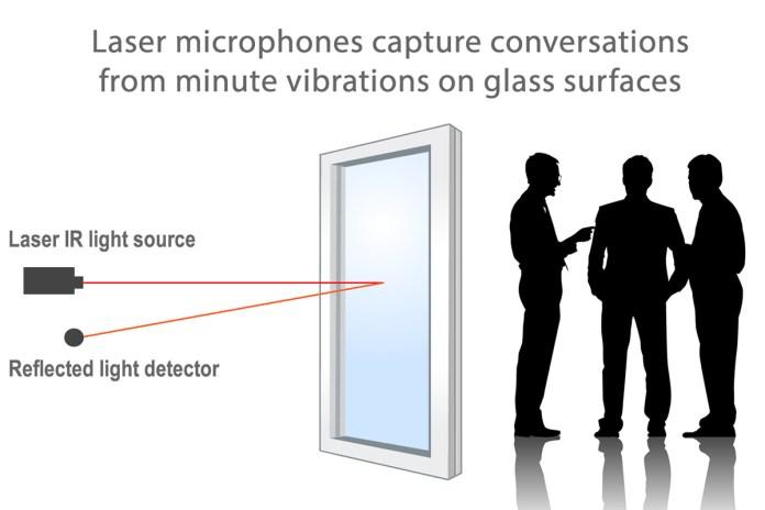 Anti-Spy Glass on the Market Soon