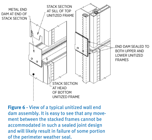 unitized curtain walls and their