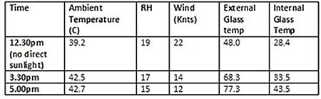 SolarAdapt in Melbourne heatwave statistics