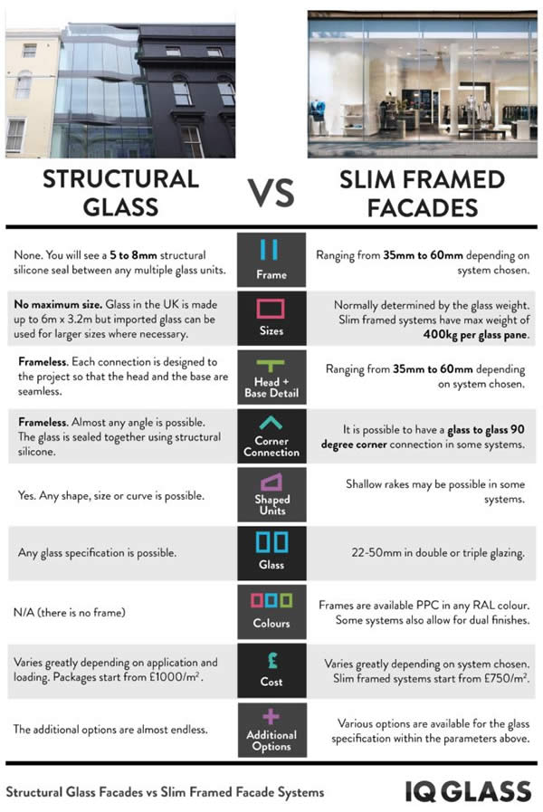 Structural Glass Facades vs Slim Façade Systems