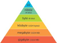 Bit Byte Conversion Chart Related Keywords