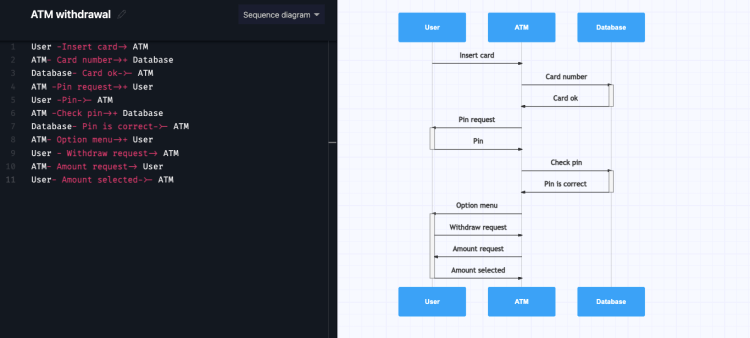 Sequence diagram for ATM withdrawal