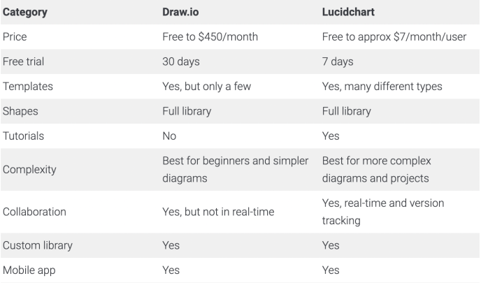Draw.io vs. Lucidchart: Which is better in 2021?