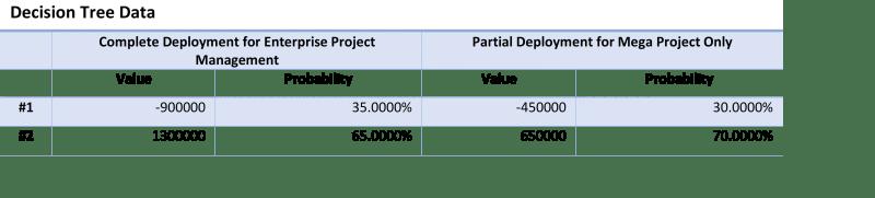 Decision Tree Data Table by Gleeym