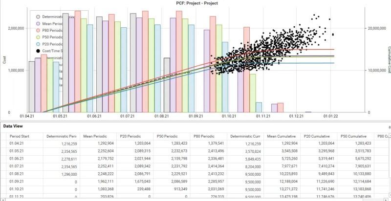 Probability Cash Flow performed by Gleeym