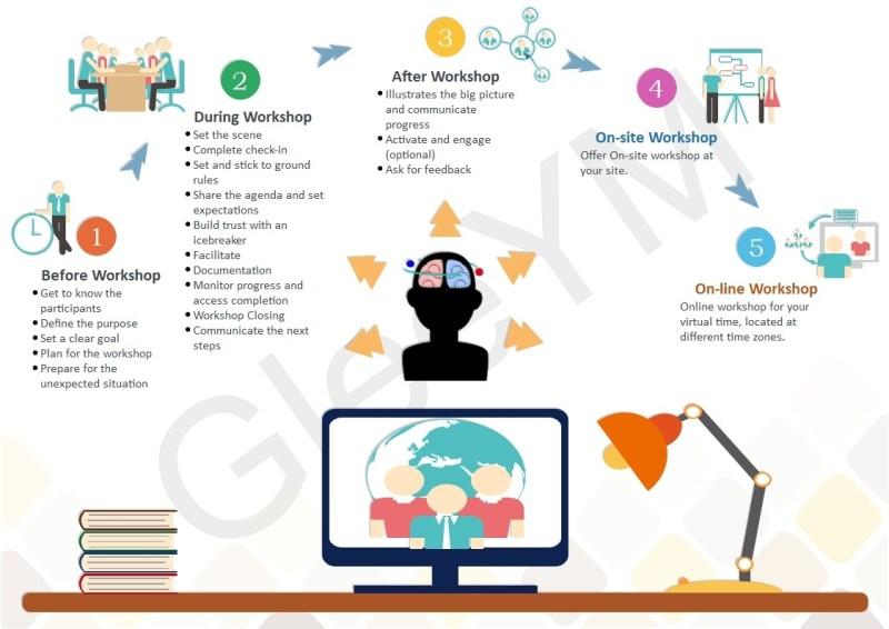 Risk Workshop Facilitation Process by Gleeym