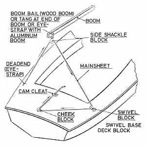 standing rigging diagram 1994 chevy silverado wiring basic running 29 images small sailboats chapter 5