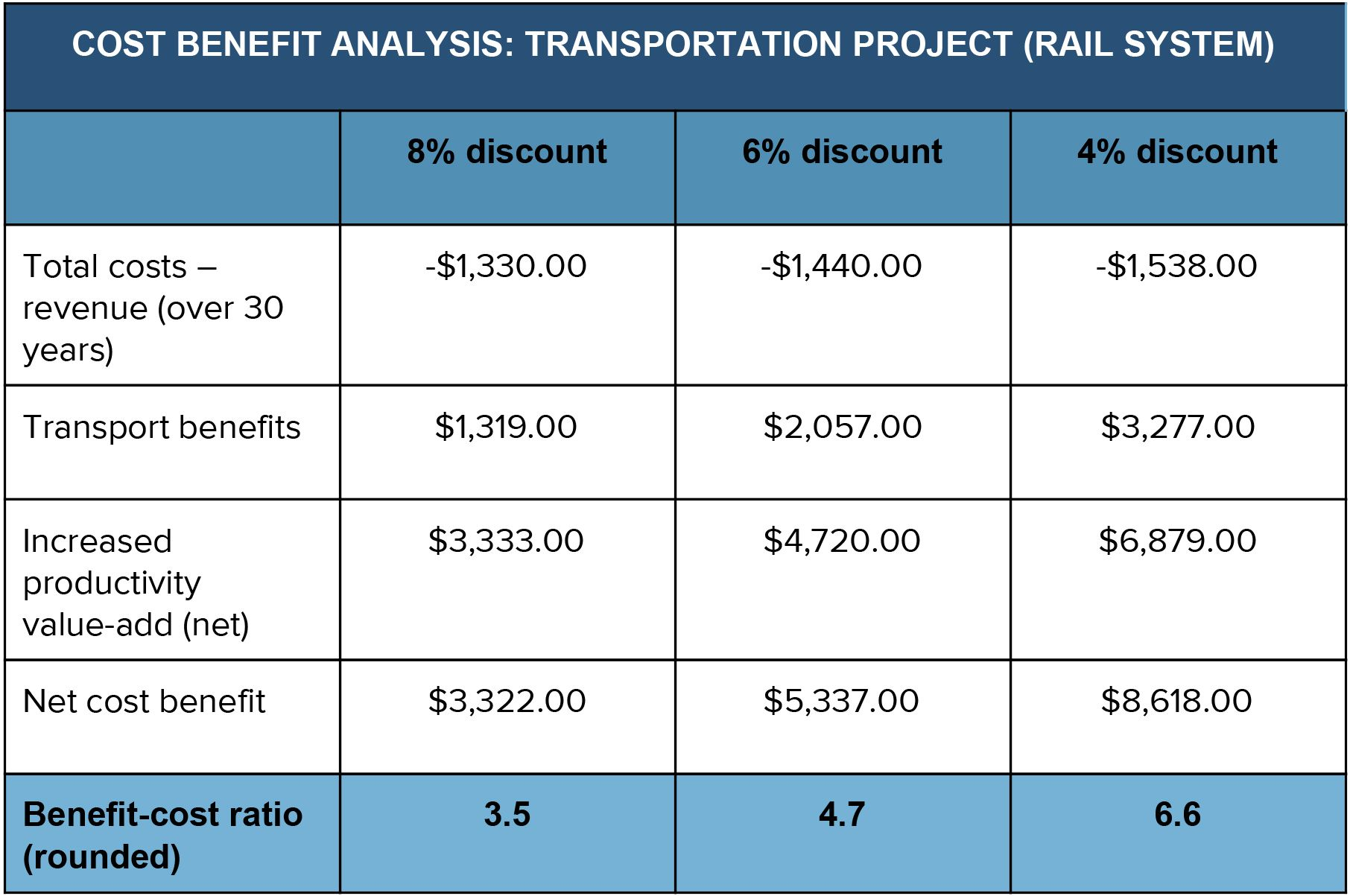 Cost Impactysis Template Excel